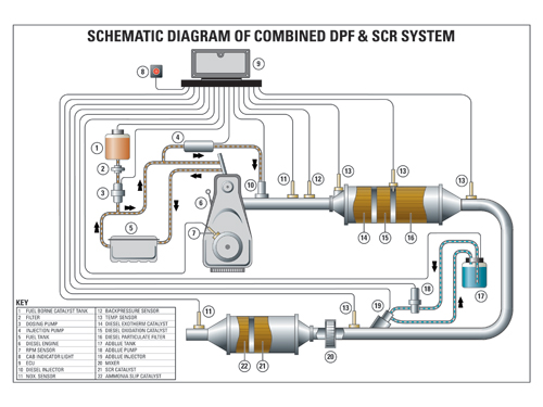 DPF + SCR