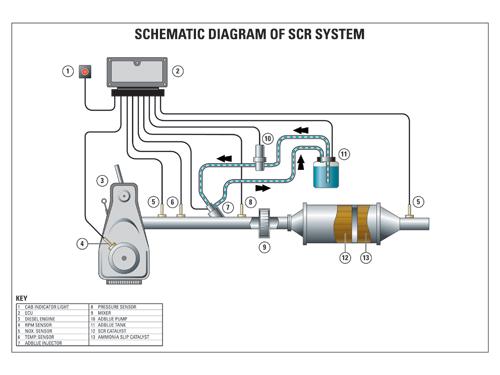 SCR for Diesel Engines